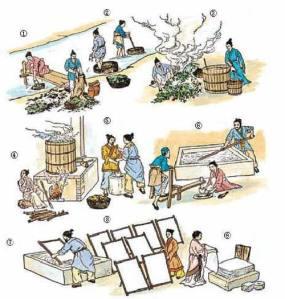 Processo de fabricação do papel