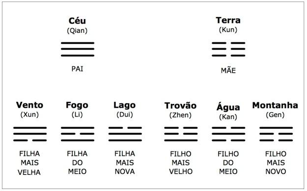 Trigramas do I Ching